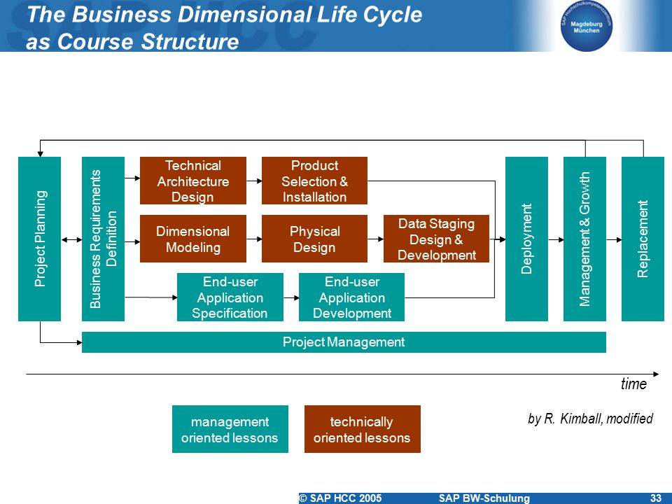 The Business Dimensional Life Cycle as Course Structure