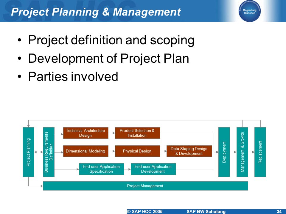 Project Planning & Management