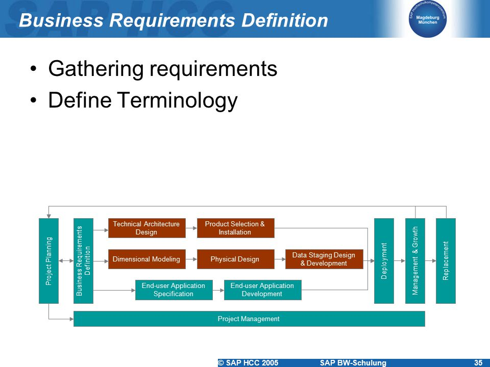 Business Requirements Definition