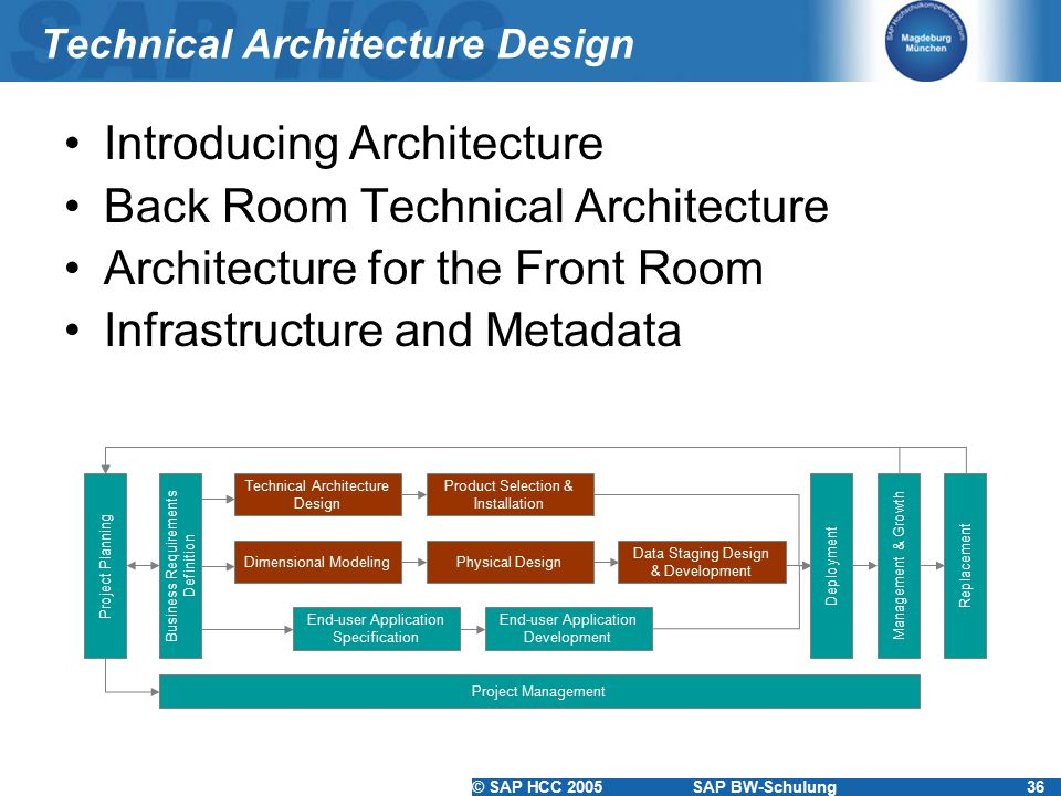 Technical Architecture Design