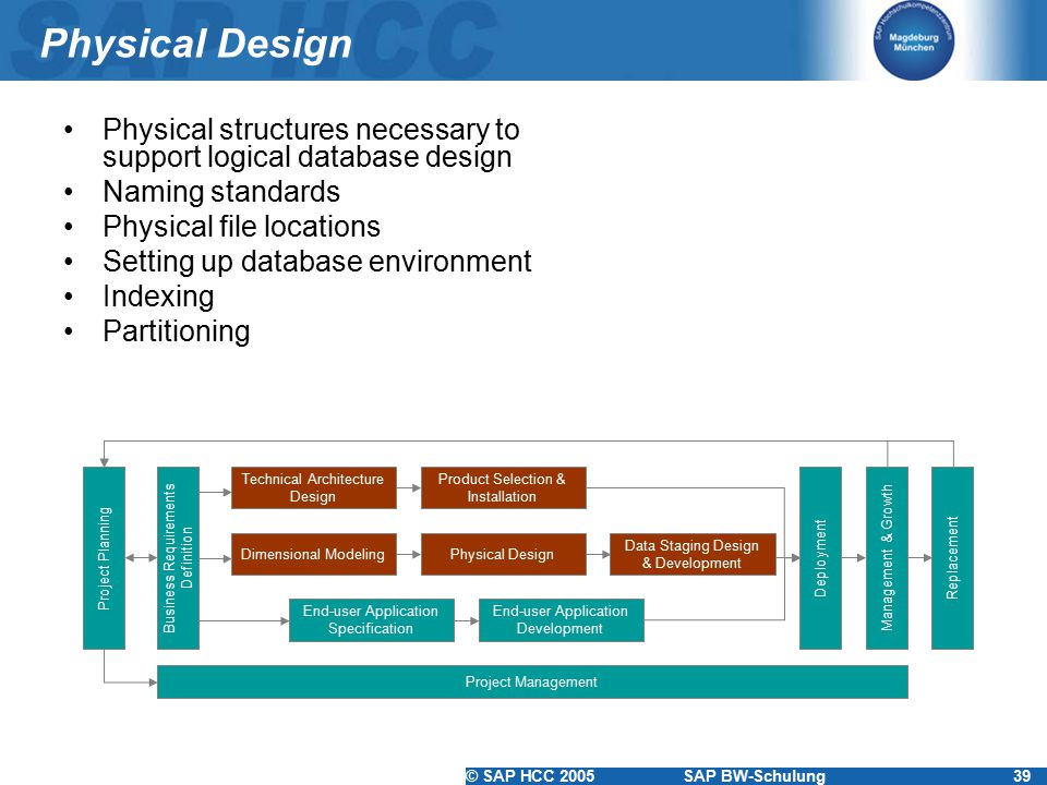 Physical Design Physical structures necessary to support logical database design. Naming standards.