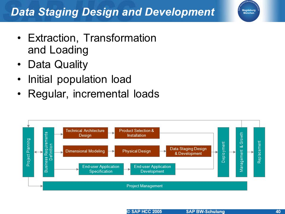 Data Staging Design and Development