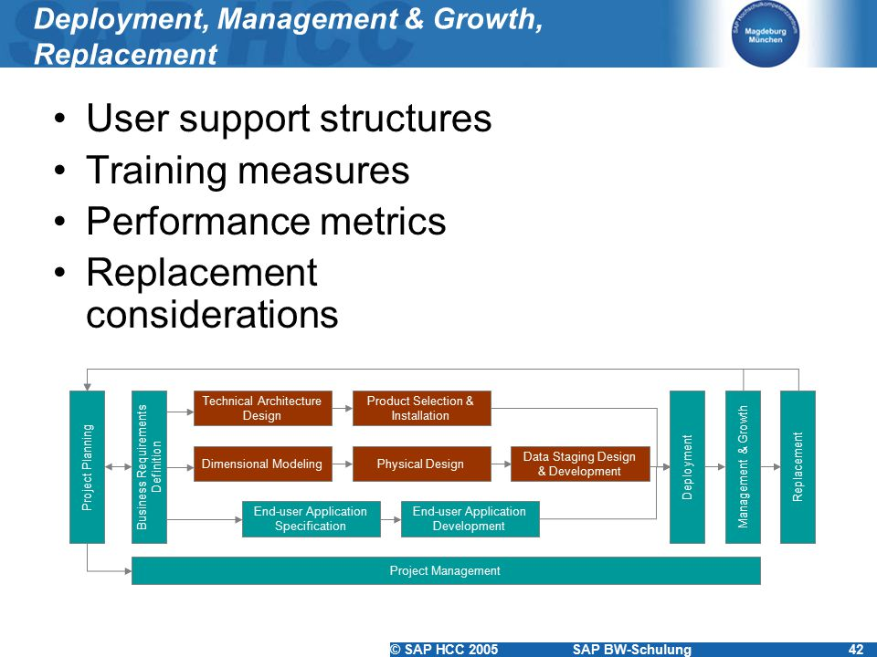 Deployment, Management & Growth, Replacement
