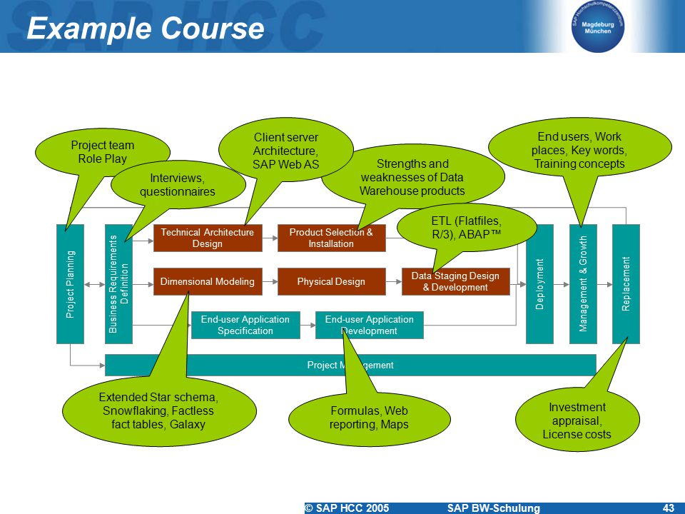 Example Course Client server Architecture, SAP Web AS