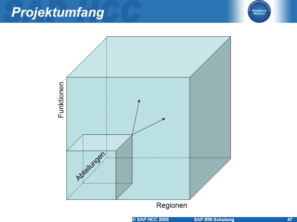 Projektumfang Funktionen Abteilungen Regionen