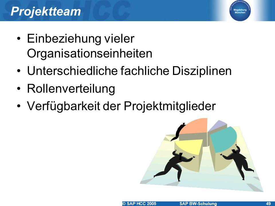 Projektteam Einbeziehung vieler Organisationseinheiten. Unterschiedliche fachliche Disziplinen. Rollenverteilung.