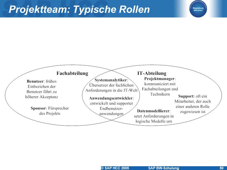 Projektteam: Typische Rollen