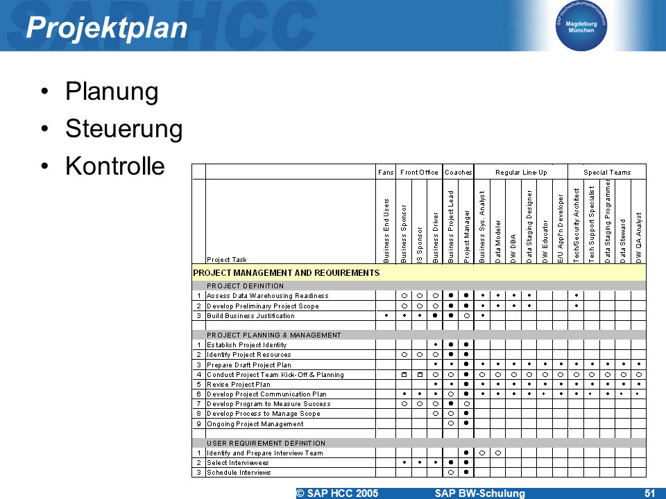 Projektplan Planung Steuerung Kontrolle