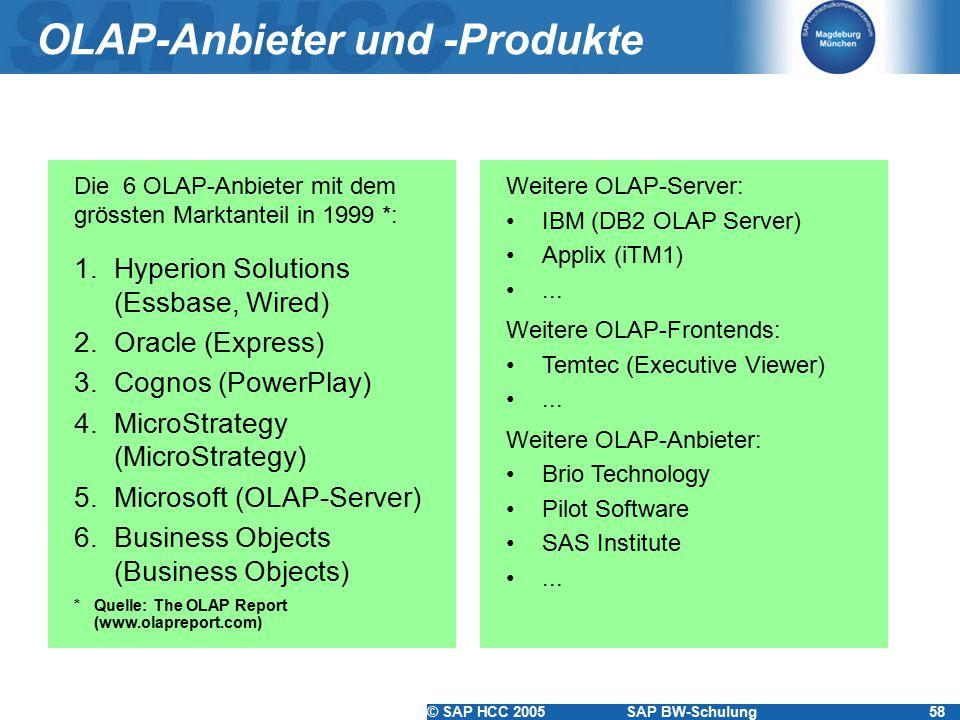 OLAP-Anbieter und -Produkte