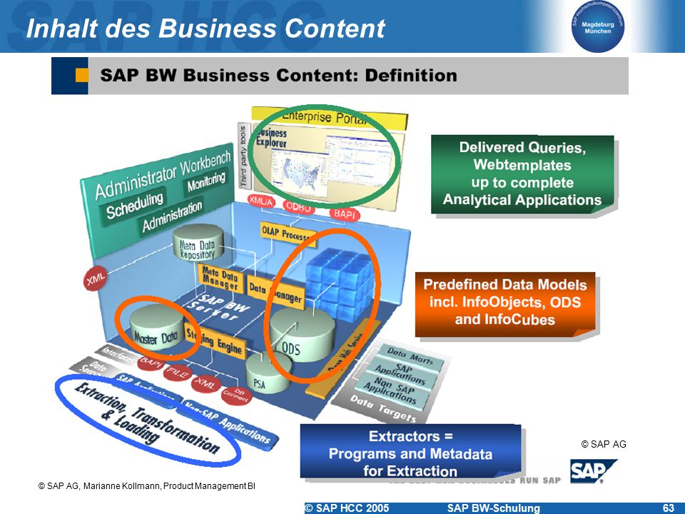 Inhalt des Business Content