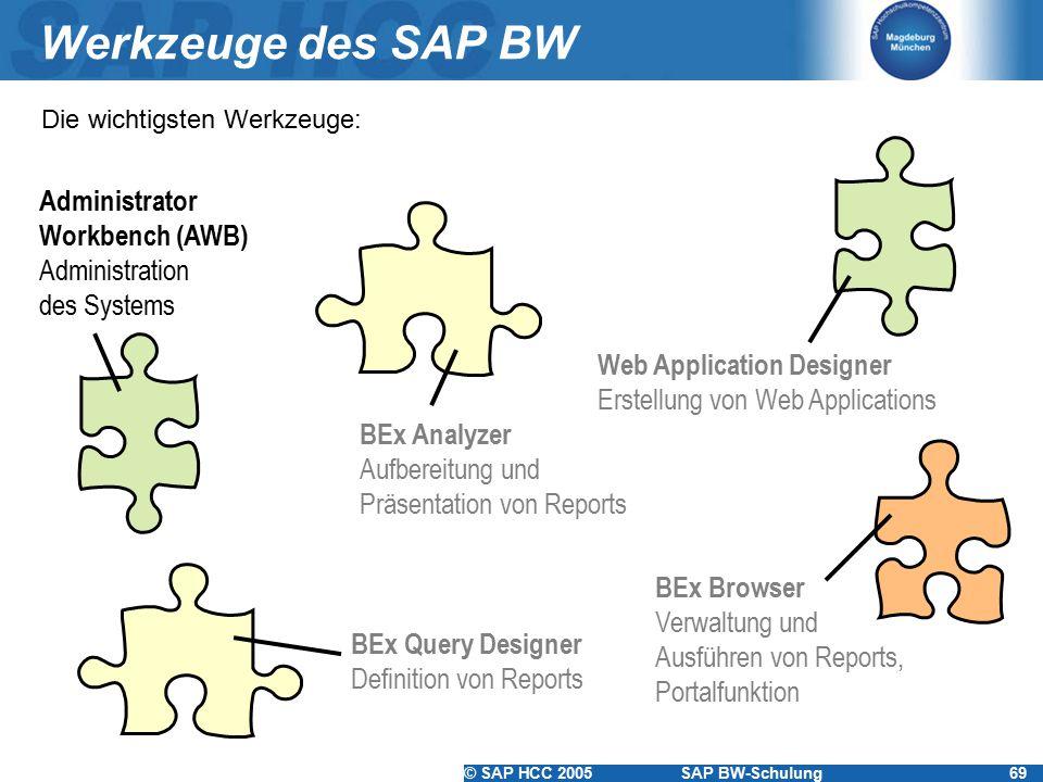 Werkzeuge des SAP BW Administrator Workbench (AWB)