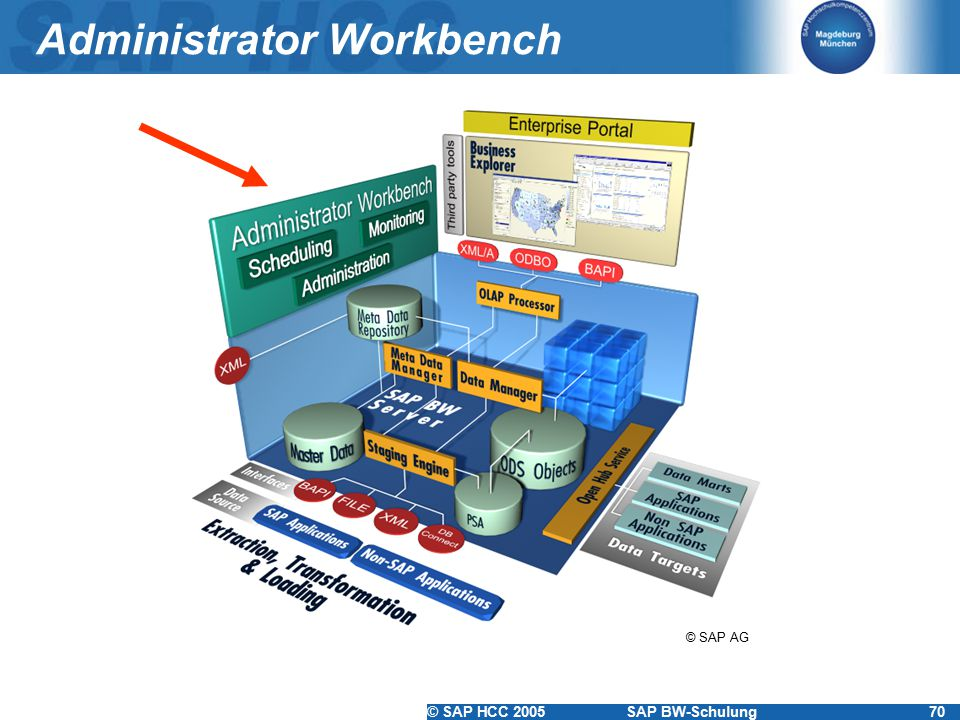 Administrator Workbench