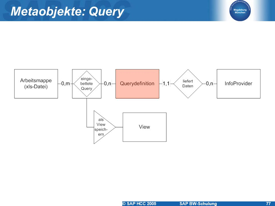 Metaobjekte: Query