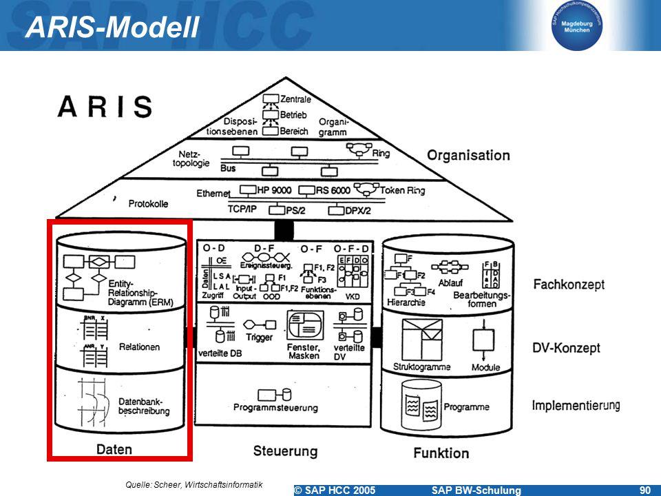 ARIS-Modell Quelle: Scheer, Wirtschaftsinformatik