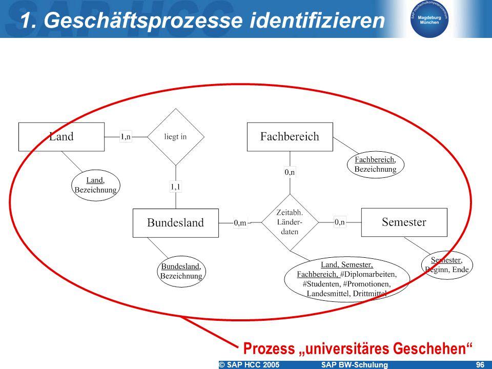 1. Geschäftsprozesse identifizieren
