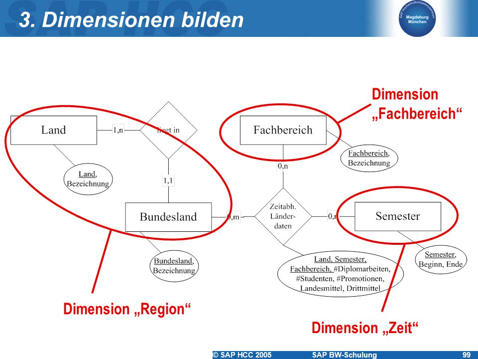 "3. Dimensionen bilden Dimension ""Fachbereich Dimension ""Region"