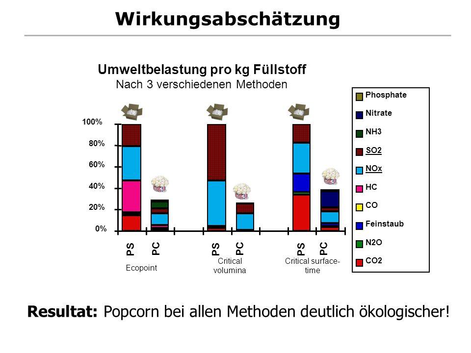 Umweltbelastung pro kg Füllstoff