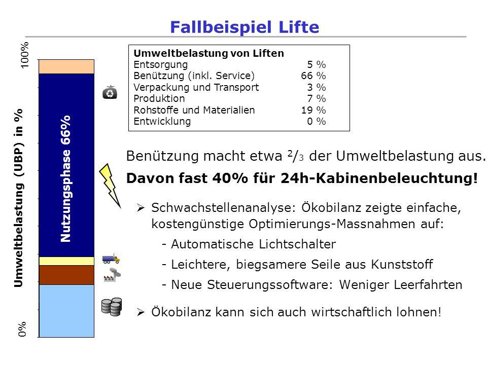 Umweltbelastung (UBP) in %