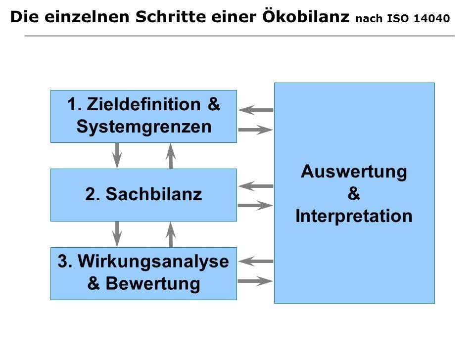 Die einzelnen Schritte einer Ökobilanz nach ISO 14040