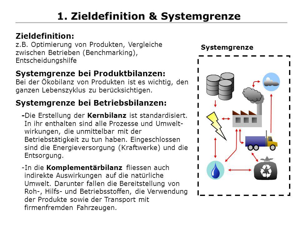 1. Zieldefinition & Systemgrenze