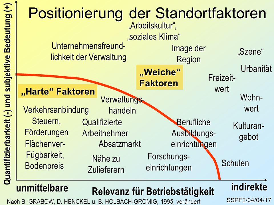 Positionierung der Standortfaktoren