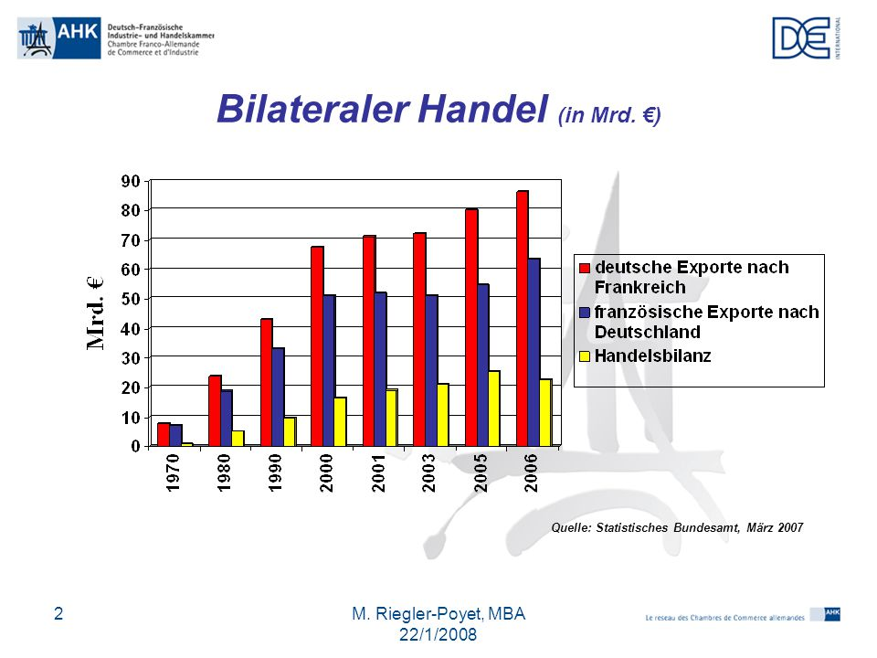 Bilateraler Handel (in Mrd. €)
