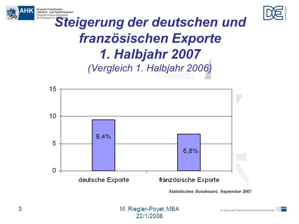 Steigerung der deutschen und französischen Exporte 1