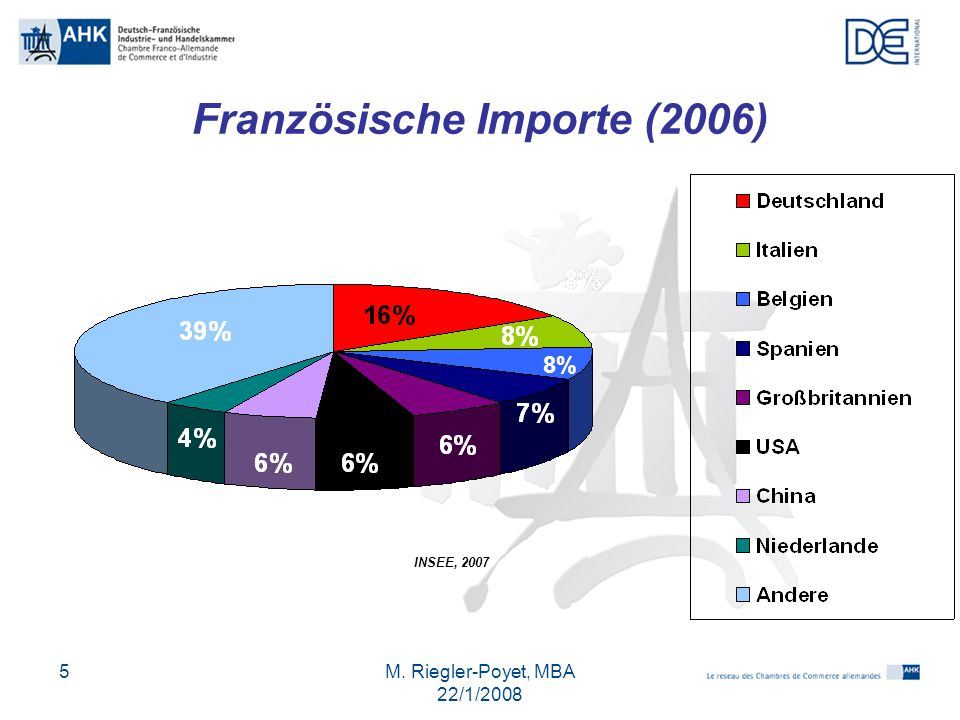 Französische Importe (2006)