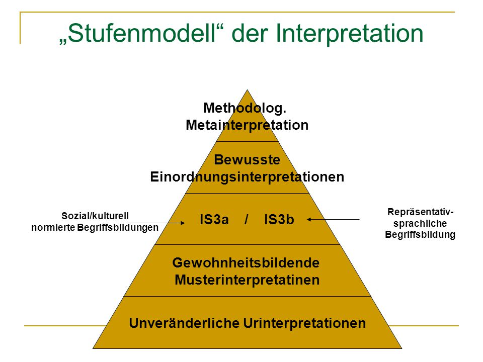 """Stufenmodell der Interpretation"