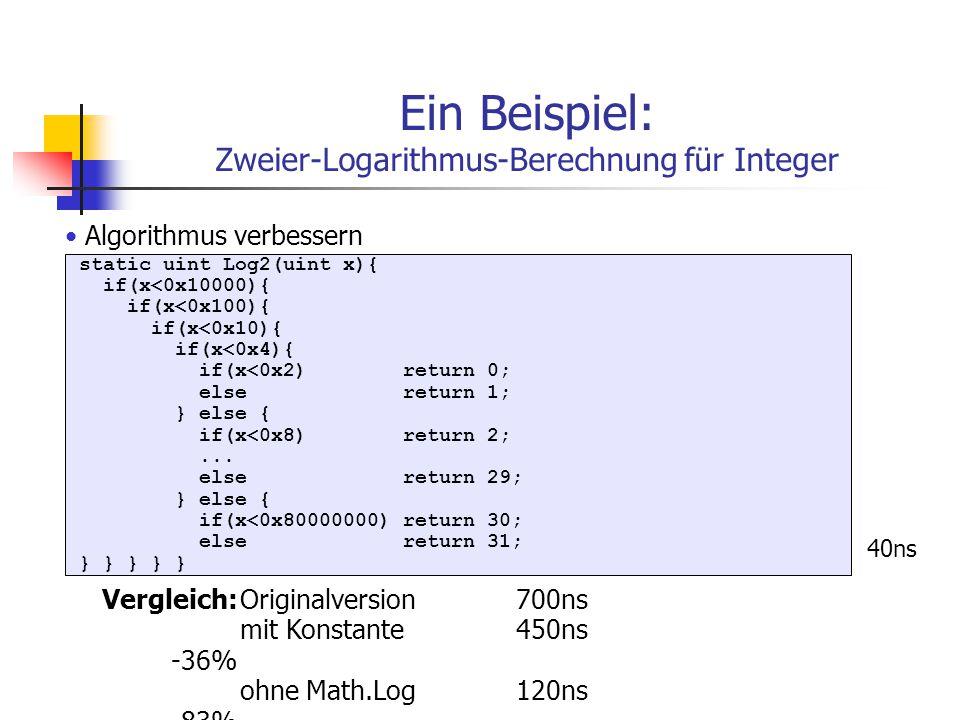 Ein Beispiel: Zweier-Logarithmus-Berechnung für Integer