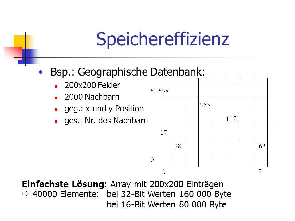 Speichereffizienz Bsp.: Geographische Datenbank: