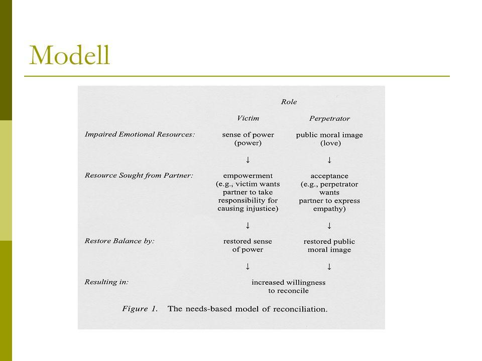Modell Basis: Opfer/ Täter