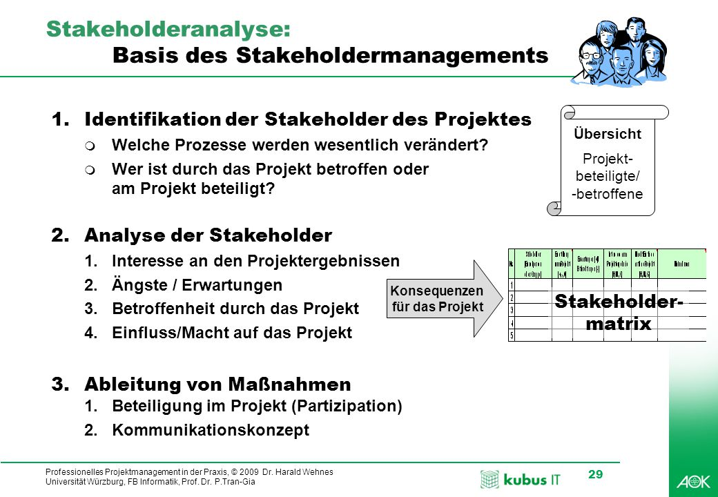 Stakeholderanalyse: Basis des Stakeholdermanagements
