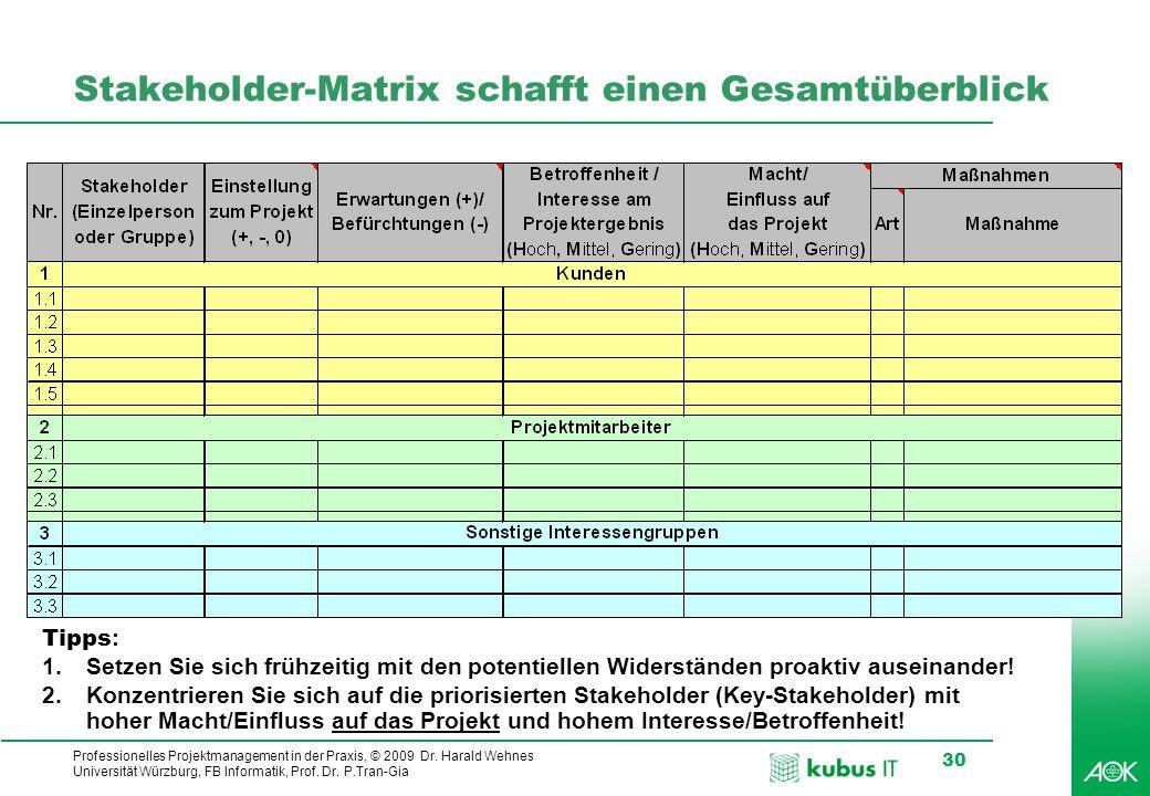 Stakeholder-Matrix schafft einen Gesamtüberblick