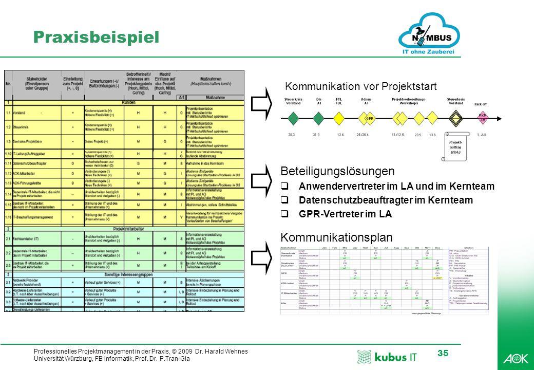 Praxisbeispiel Beteiligungslösungen Kommunikationsplan