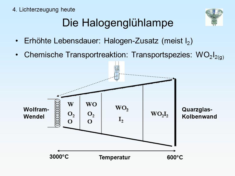 Die Halogenglühlampe Erhöhte Lebensdauer: Halogen-Zusatz (meist I2)