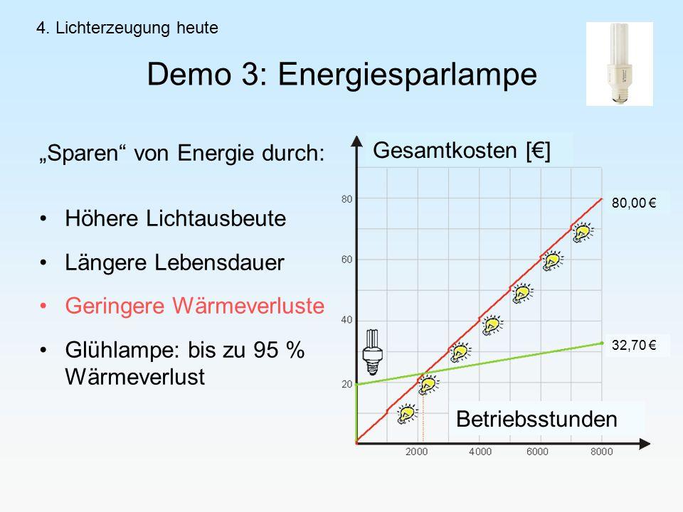 Demo 3: Energiesparlampe