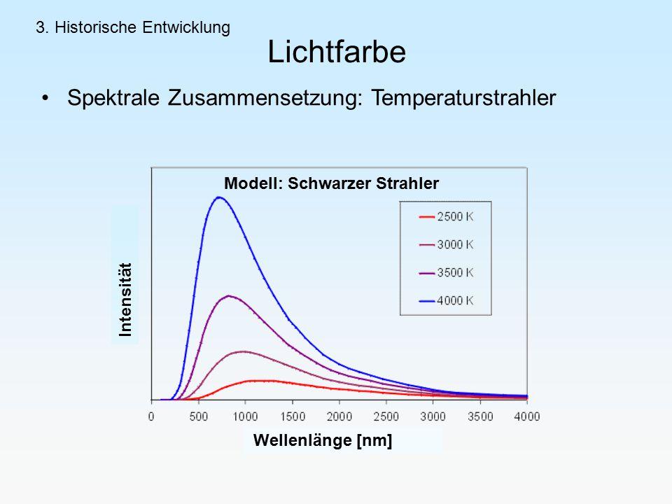 Lichtfarbe Spektrale Zusammensetzung: Temperaturstrahler