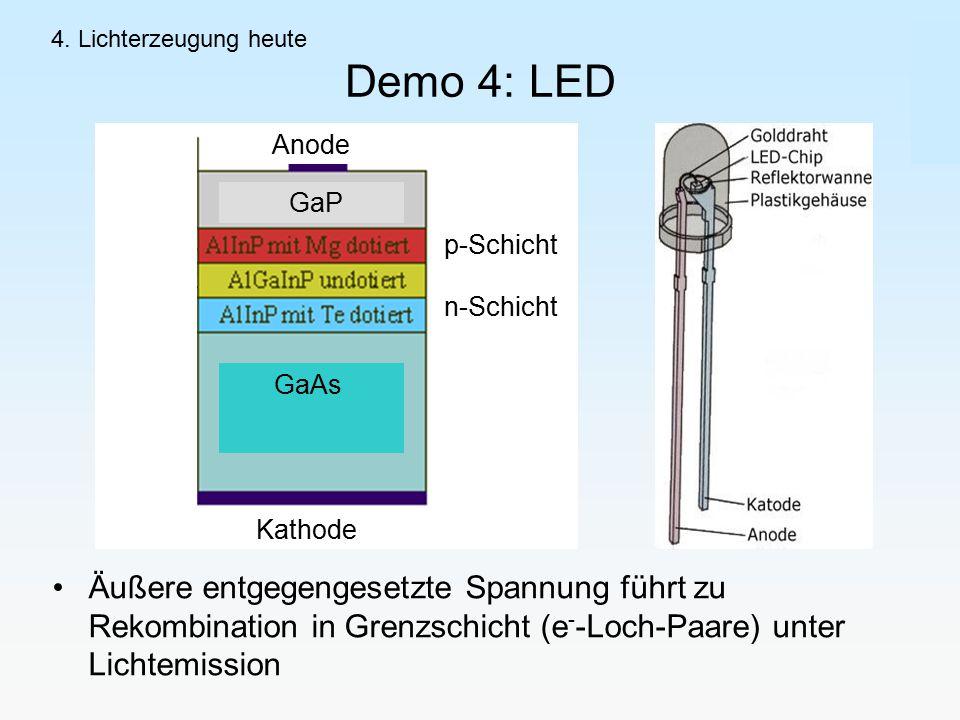 4. Lichterzeugung heute Demo 4: LED. Äußere entgegengesetzte Spannung führt zu Rekombination in Grenzschicht (e--Loch-Paare) unter Lichtemission.