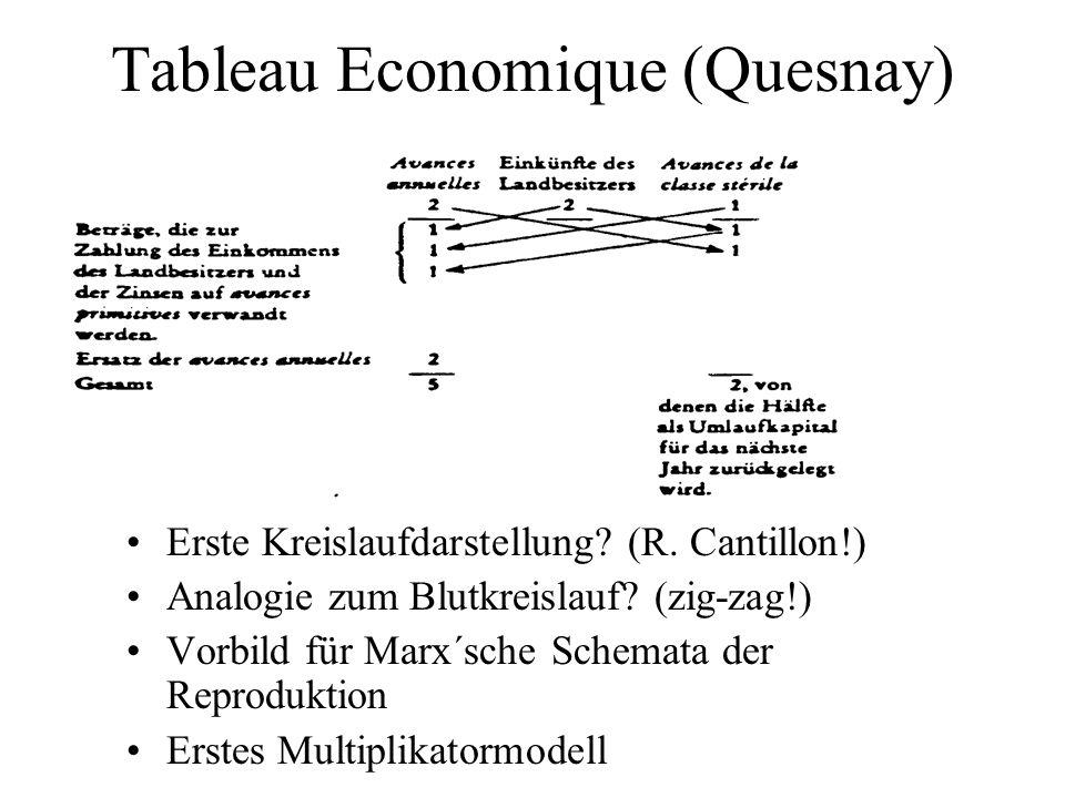 Tableau Economique (Quesnay)