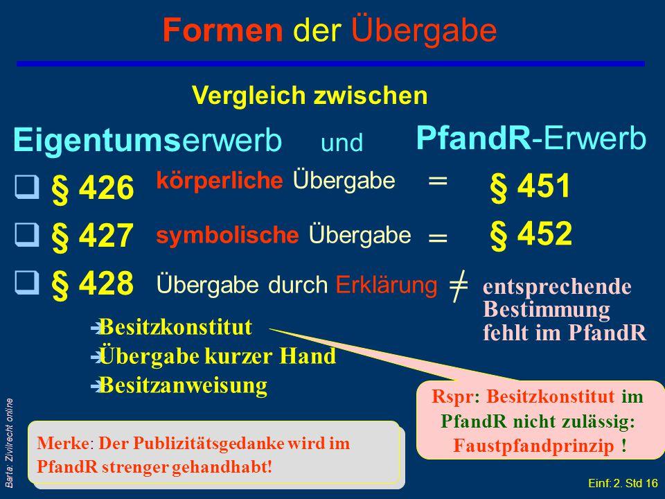 Rspr: Besitzkonstitut im PfandR nicht zulässig: