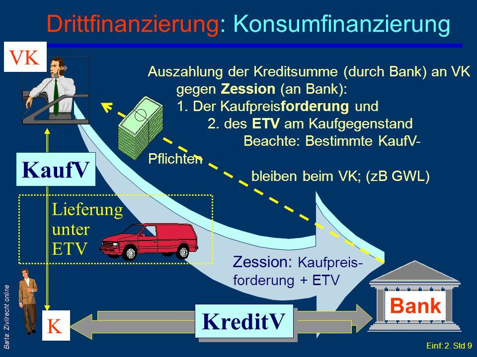 Drittfinanzierung: Konsumfinanzierung