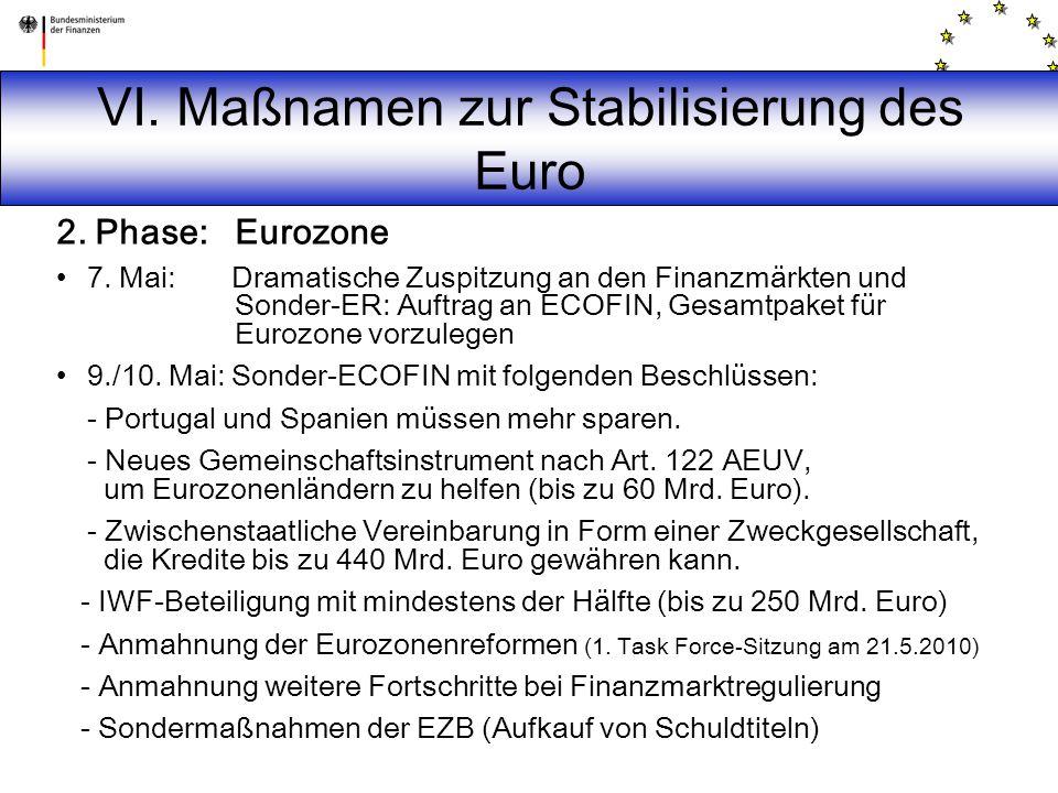 VI. Maßnamen zur Stabilisierung des Euro
