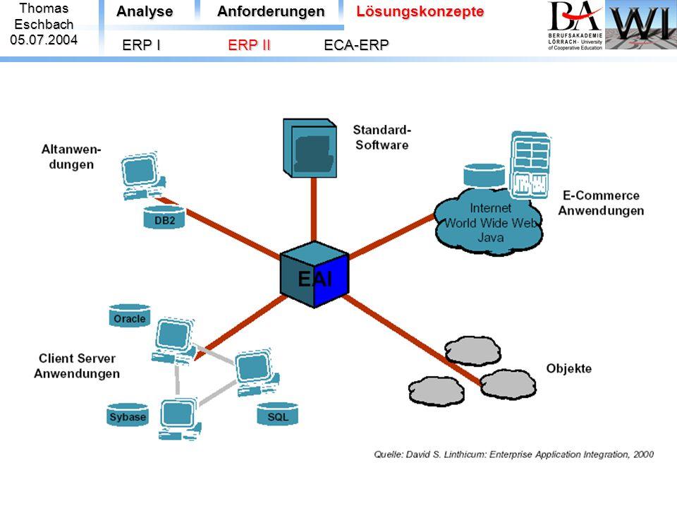 Analyse Anforderungen Lösungskonzepte ERP I ERP II ECA-ERP Thomas