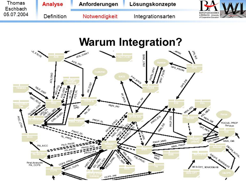 Warum Integration Analyse Anforderungen Lösungskonzepte Definition
