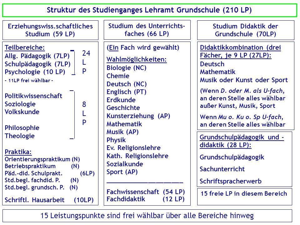 Struktur des Studienganges Lehramt Grundschule (210 LP)