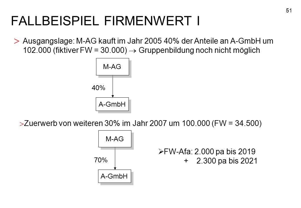 FALLBEISPIEL FIRMENWERT I