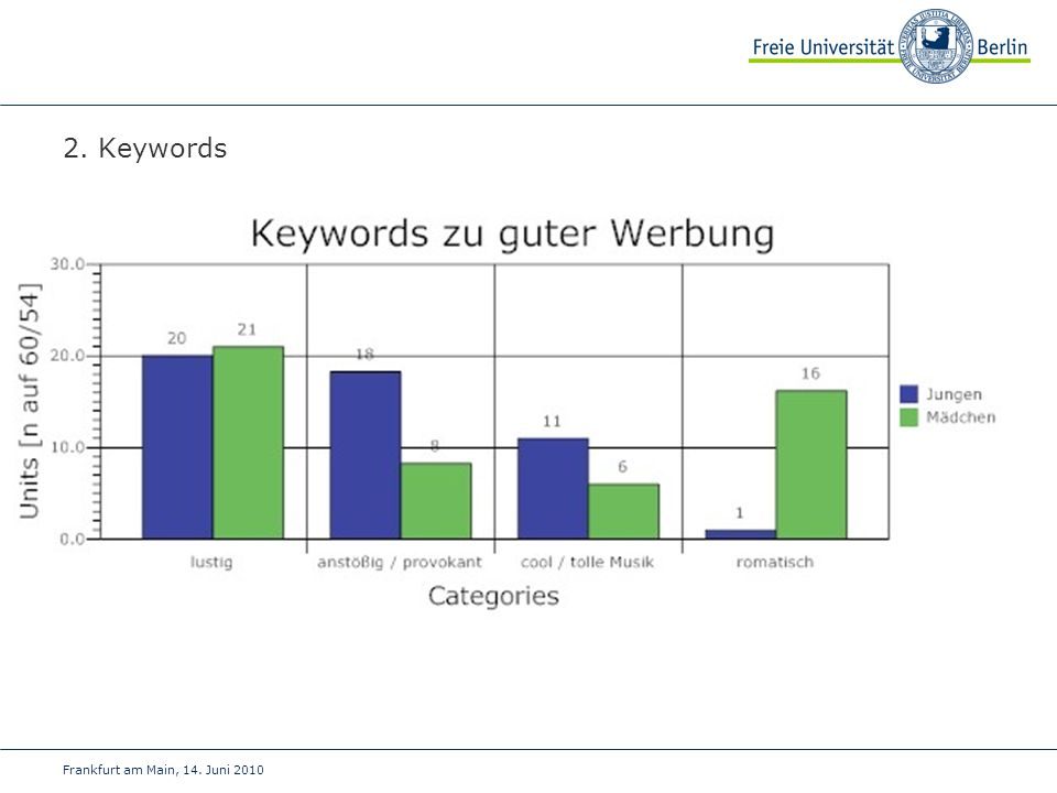 2. Keywords Frankfurt am Main, 14. Juni 2010