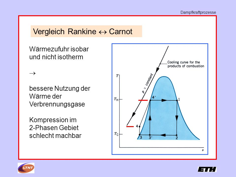 Vergleich Rankine  Carnot