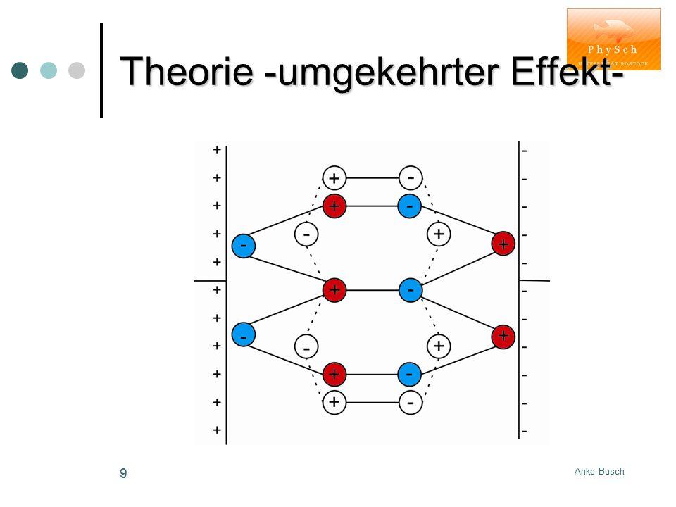 Theorie -umgekehrter Effekt-